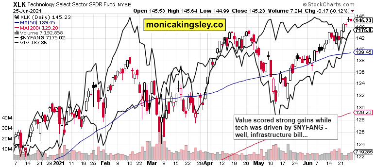 technology, $NYFANG and value