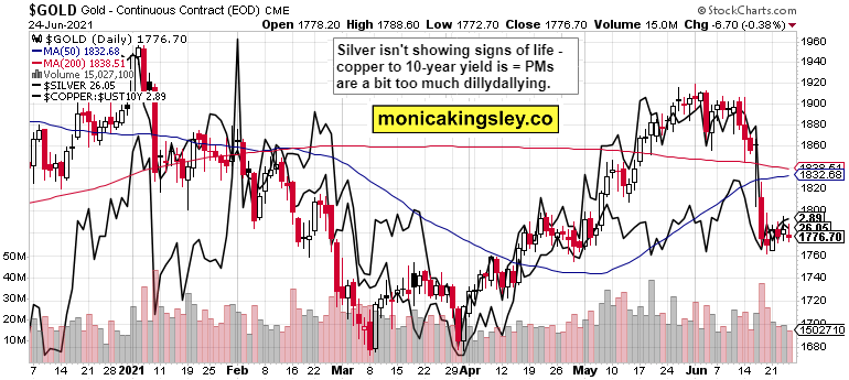 gold, silver and copper to 10-year yield
