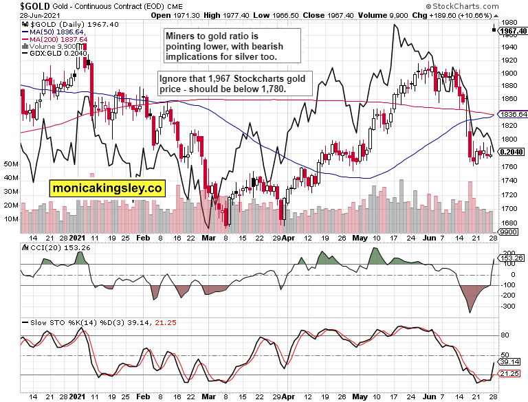 gold and GDX:GLD