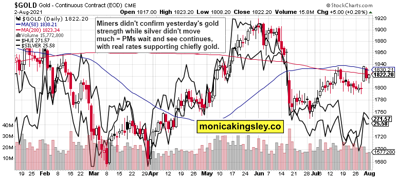 gold, HUI and silver