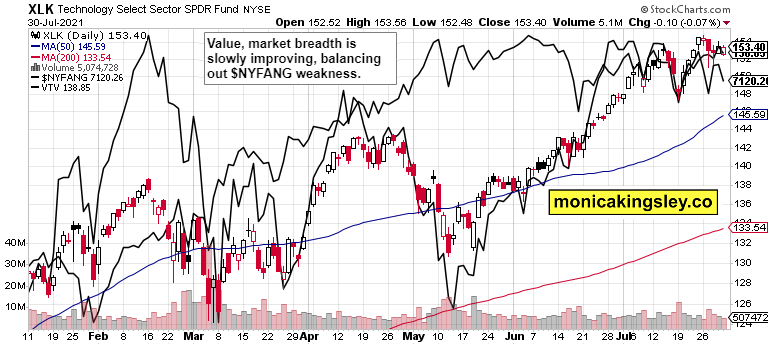 tech, $NYFANG and value